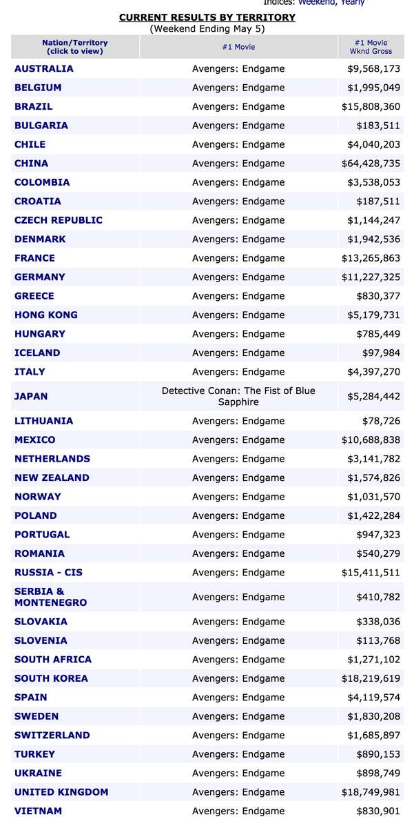 Box Office Mojo International CURRENT RESULTS BY TERRITORY (Weekend Ending May 5)