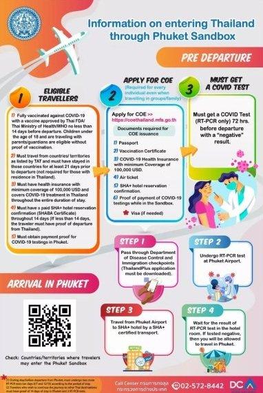 Phuket sandbox infographic