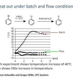 rapidly giving a greater degree of reaction control in flow chemistry compared to batch as demonstrated in the lithium bromide exchange example below  [ 1275 x 954 Pixel ]