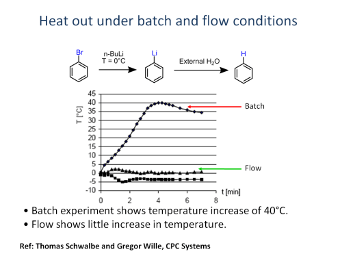 small resolution of  rapidly giving a greater degree of reaction control in flow chemistry compared to batch as demonstrated in the lithium bromide exchange example below