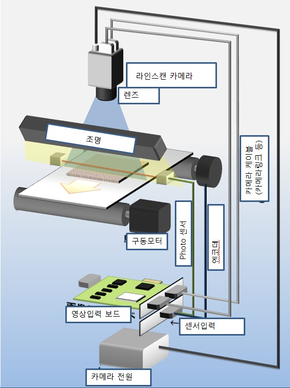 Line scan camera의 촬영 구조 – TS CORPORATION BLOG