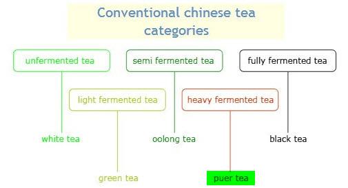 categorii de ceai chinezesc