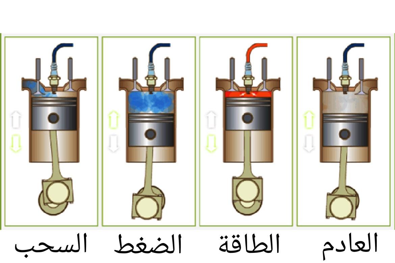 الأشواط الأربعة لمحرك الإحتراق الداخلي