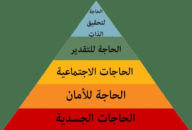 هرم ماسلو للإحتياجات الإنسانية