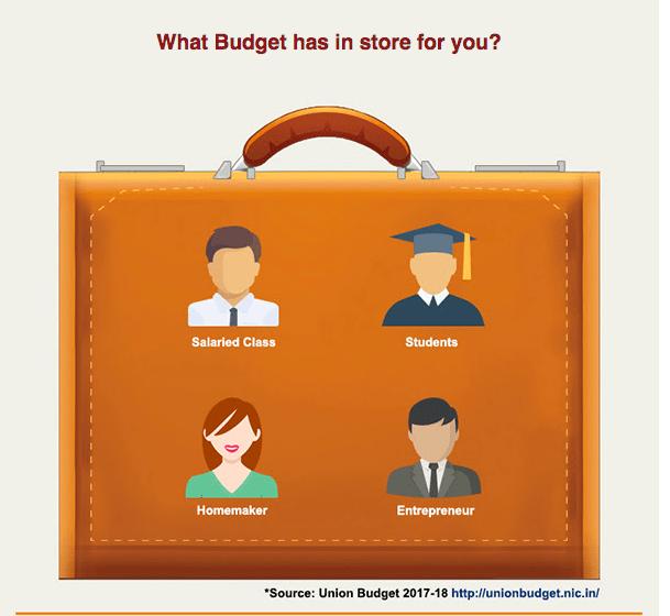 ICICI Budget email | Unconscious Bias