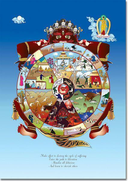 Roue De La Vie Bouddhiste : bouddhiste