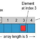 Mảng và lớp công cụ java.util.Arrays - Phần 1