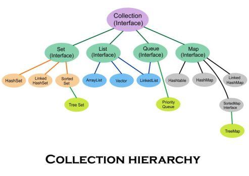 Java Collection Framework - Cấu trúc tổng quát