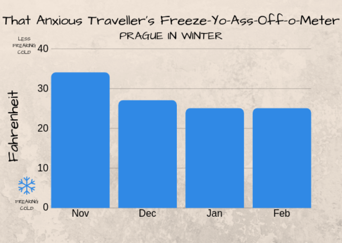 Graph showing average temperatures of Prague in winter