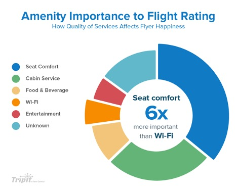 A flying tips chart showing the importance of amenities. These are often important to those with flight anxiety.