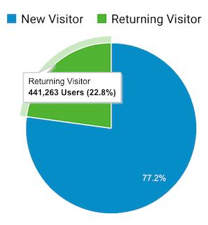new visitors