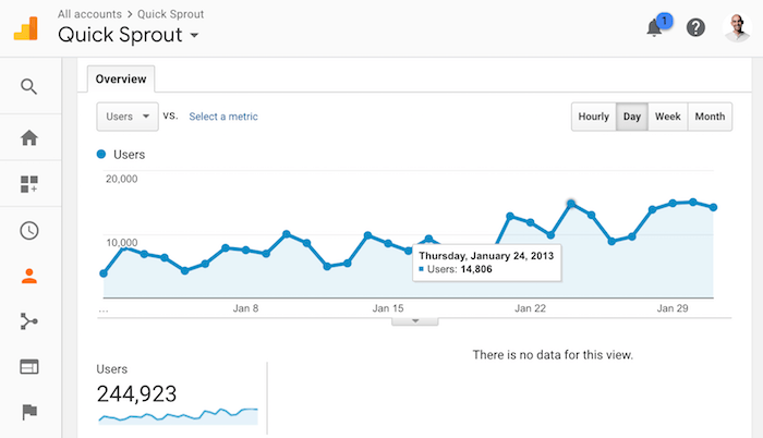 quicksprout traffic