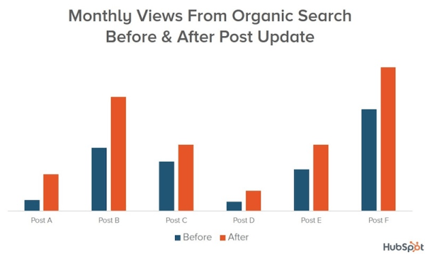 Advanced SEO techniques check on old posts