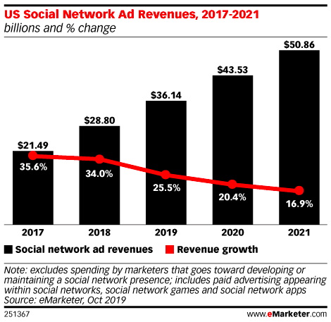 Paid social media - US social ad spend