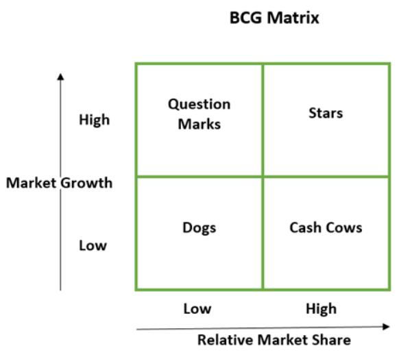 Product Life Cycle vs BCG Matrix