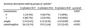 summary statistics table