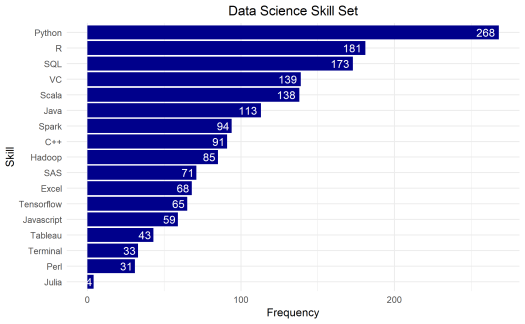 What technical skills do you need to become a Data scientist?