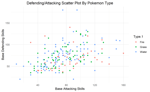 ggplot tutorial pokemon