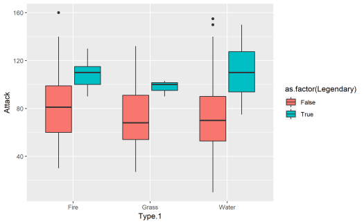 The Grammar Of Graphics - All You Need to Know About ggplot2