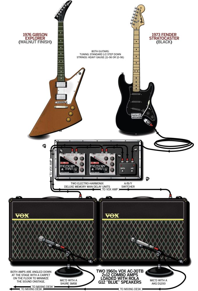 Guitar Pedals On A Budget : how to sound like the edge on a budget that delay pedal ~ Hamham.info Haus und Dekorationen