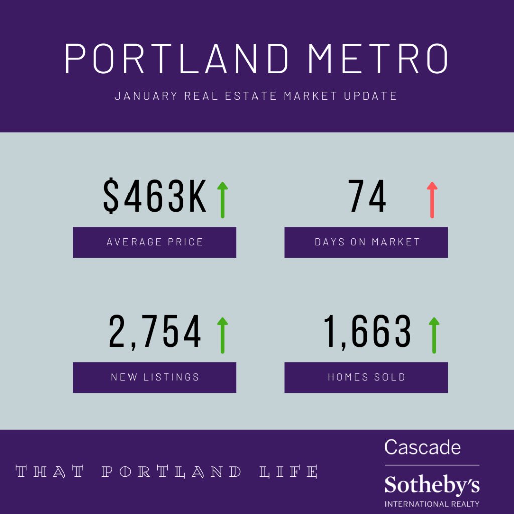 January 2020 Real Estate Market Statistics