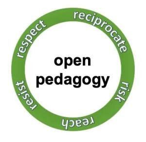 "A green circle around the words ""open pedagogy."" The circle includes the words: respect, reciprocate, risk, reach, and resist."