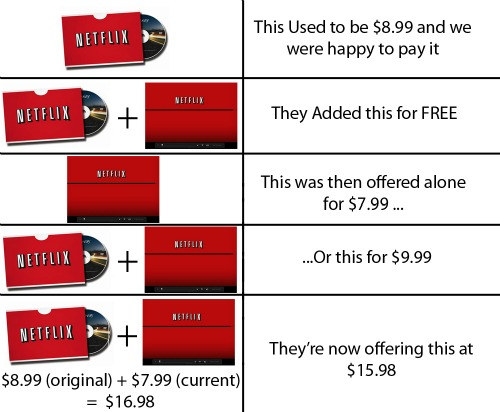 Netflix Price Increases - What Does it Mean? | That's It Guys