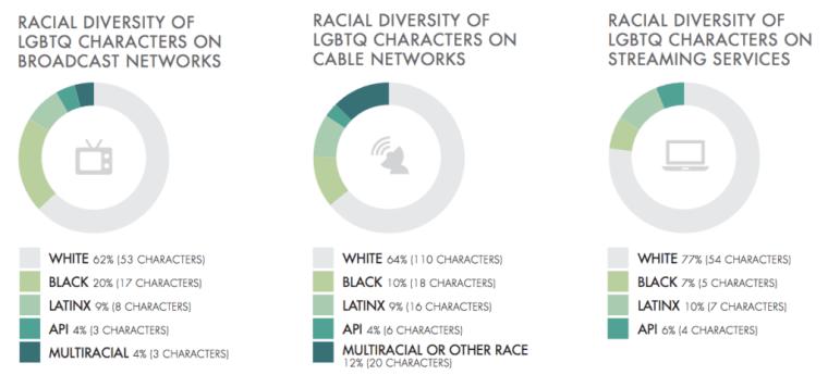 race among LGBT rep