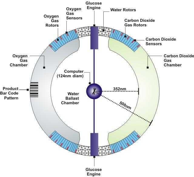 Respirocyte Diagram