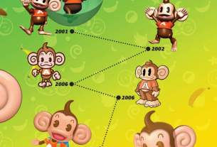 The Evolution of Your Favorite Monkey Gang: Celebrating 20 Years of Super Monkey Ball 5