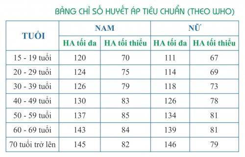 Cách theo dõi chỉ số huyết áp - Thầy Thuốc Việt Nam