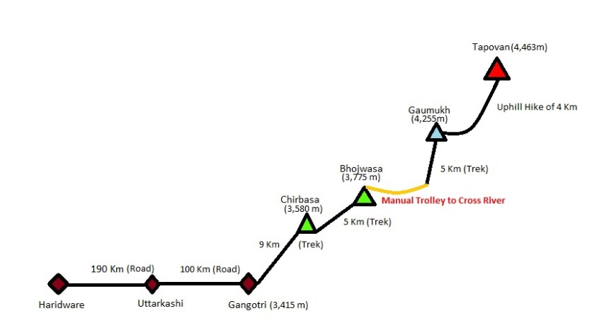 Gaumukh Tapovan Trek Route Map 2019