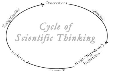 The Scientific Method Is Crap
