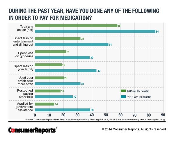 Consumer Reports prescription drug poll chart 2