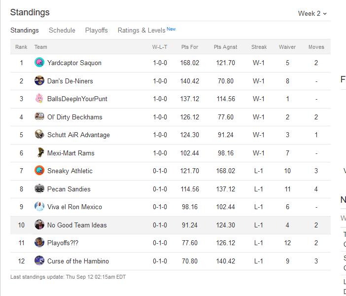 Week 2 standings
