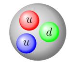 proton valence quarks