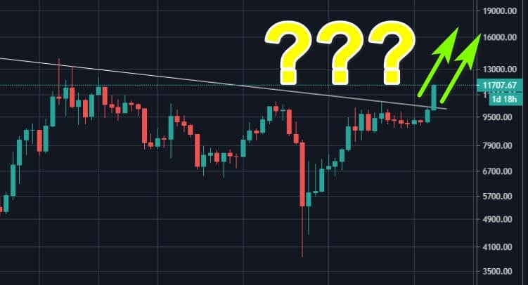 Bitcoin Just Broke To New 2020 High: Those Are The Next Price Targets To Watch – CryptoPotato