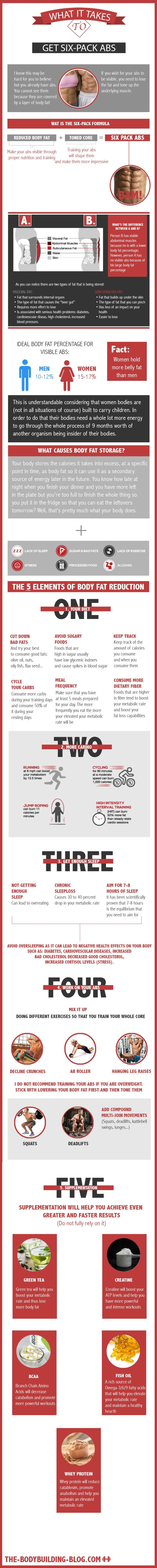 what-it-takes-to-get-six-pack-abs-five-elements-to-body-fat-reduction.jpg