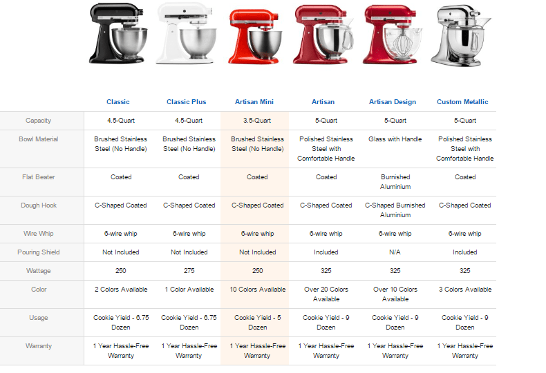 Kitchen Aid Model Comparison