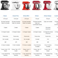 Kitchen Aid Mixer Reviews Pre Made Cupboards Kitchenaid Artisan Comparison - The-cookingpot.com