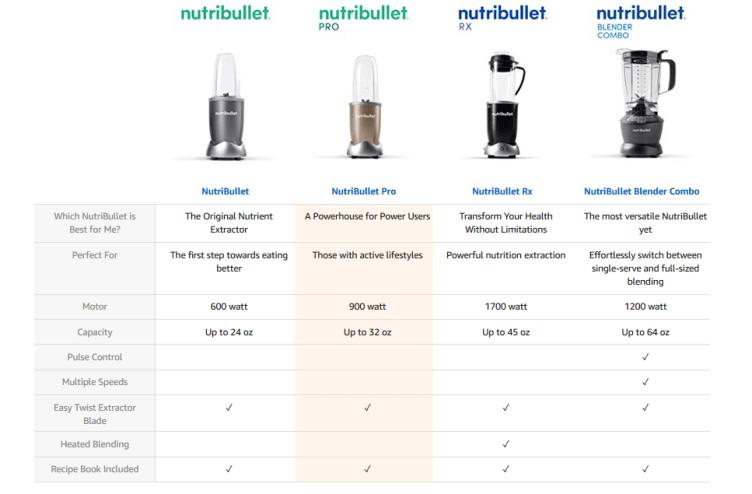 Nutribullet Comparison Chart