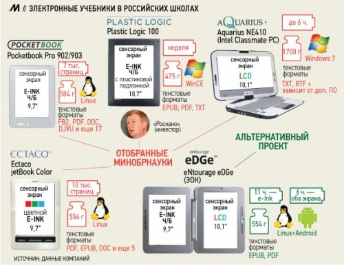 The Entourage Edge is Alive and Well in Russia e-Reading Hardware