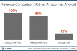 Amazon Appstore Now Generating 4 Times the Revenue of Google Play (Maybe Not) statistics