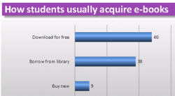 UK Students Aren't Buying eBooks surveys & polls