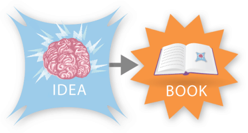 How a Book is Born (Infographic) humor Infographic