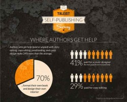 Here's How You Should Look at The Taleist Self-Pub Survey statistics
