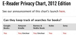 EFF Releases New eReader Privacy Chart eBookstore