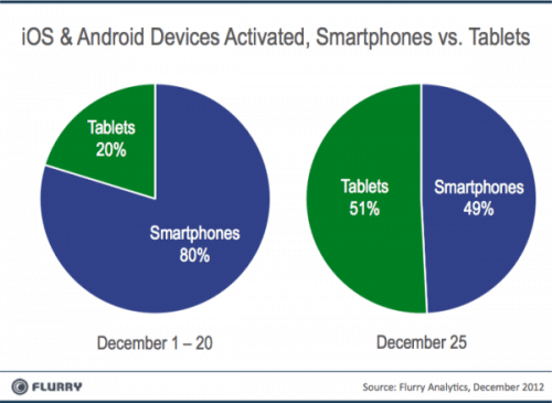 New Records Were Set on Christmas Day for Android, iThing Activations e-Reading Hardware