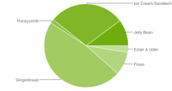 It's 2 Years Old But Gingerbread is Still the Single Most Run Version of Android Uncategorized