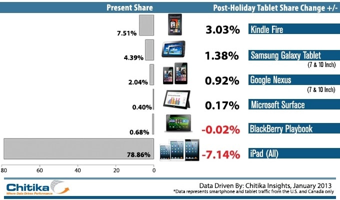 kindle fire gained  u0026 ipad lost siginificant market share this holiday season